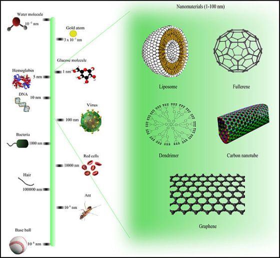 600px-Comparison_of_nanomaterials_sizes