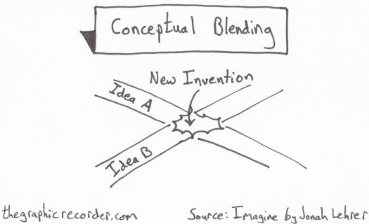 Note-Card-Sketch-Notes-One-Card-One-Concept-Conceptual-Blending-Jonah-Lehrer-Imagine.jpg