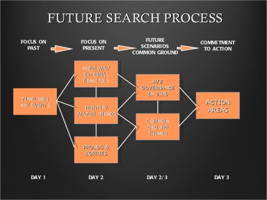 future-search-2011-45-728