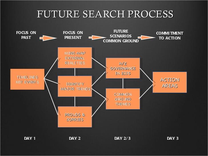 future-search-2011-45-728