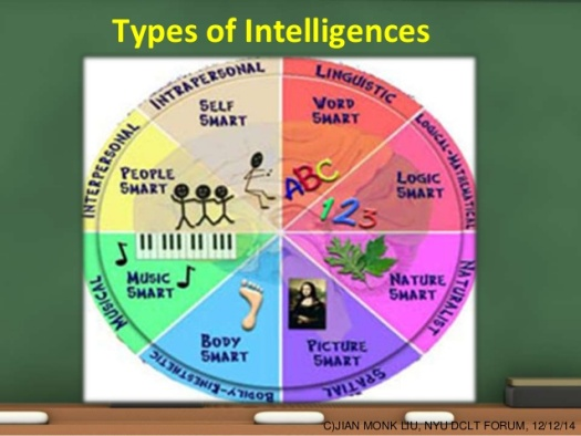 multiple-intelligence-in-chinese-classroom-jian-monk-liu-6-638