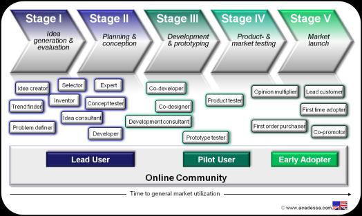 Customer-Roles-in-Online-Communities