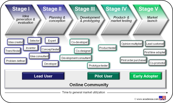 Customer-Roles-in-Online-Communities
