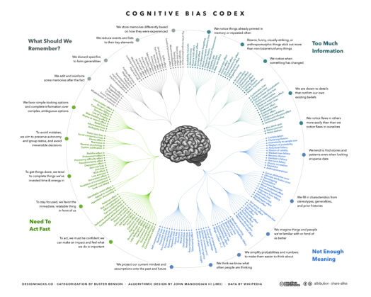 1024px-the_cognitive_bias_codex_-_1802b_biases2c_designed_by_john_manoogian_iii_28jm329