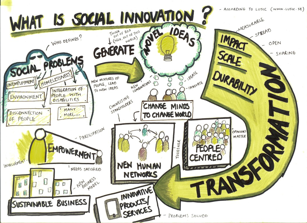 What is Social Innovation?. A social innovation by definition is a… | by Be  1 More | Medium